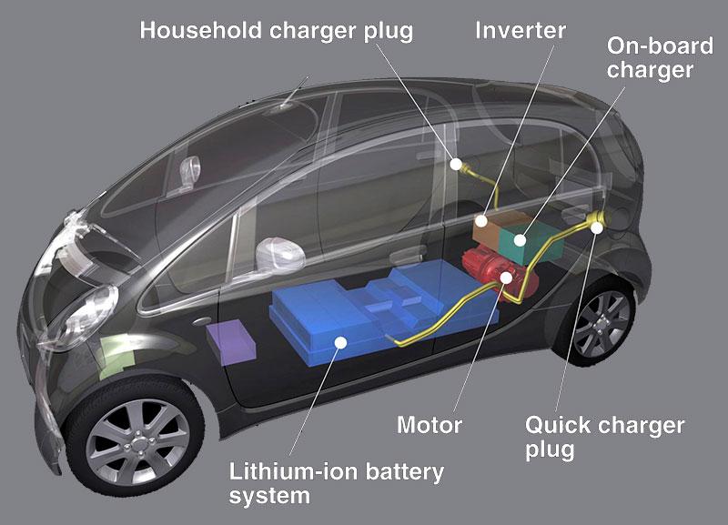 Mitsubishi Electric Car >> Mitsubishi I Miev My Electric Car