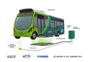 Electric Bus Milton Keynes