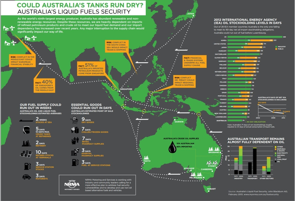 Fuel-Security-Infographic